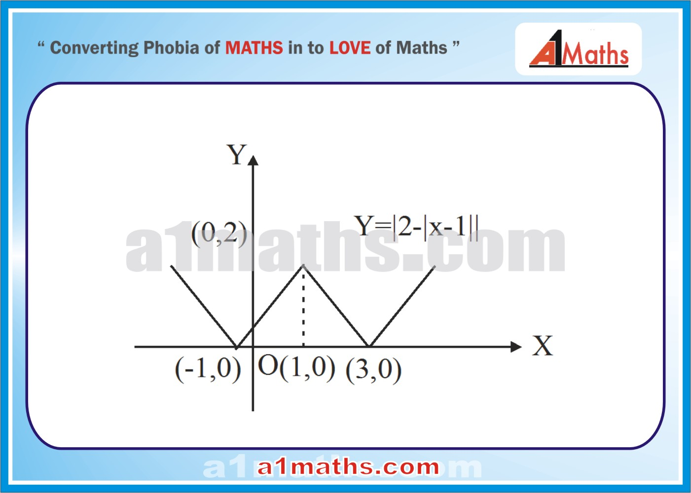 Bounded Area Between Parabola And Straight Line Calculus Anti Derivative  Application Sareaobjective231